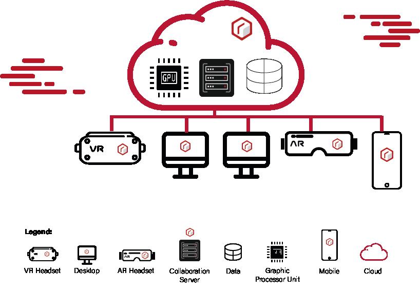 Radical SDK Deployment Options Cloud